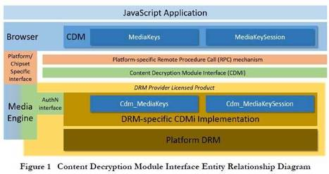 Content Decryption Module Interface Specification: An open interface for enabling HTML5 Encrypted Media Extensions in open source browsers | DRM video | Scoop.it