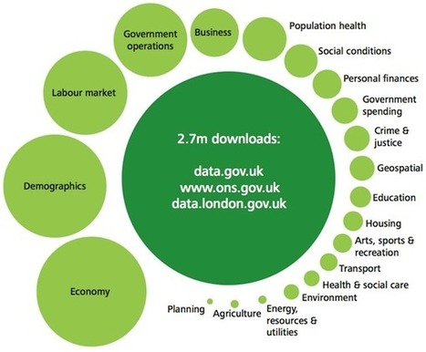 Open data economy: Eight business models for open data and insight from Deloitte UK - O'Reilly Radar | Visualisation | Scoop.it