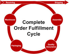 Get your stock management right | Fulfillment house | Scoop.it