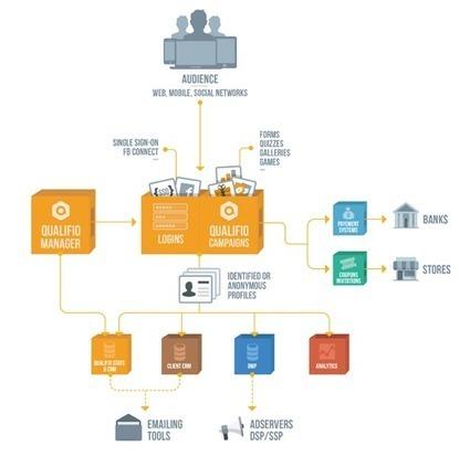 Qualifio, l'outil en première ligne de votre stratégie big data | Social Media Curation par Mon Habitat Web | Scoop.it