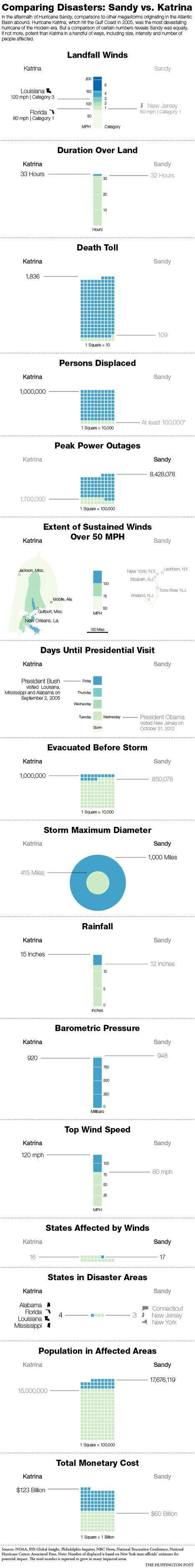 Comparing Hurricane Disasters: Sandy vs.Katrina | Top 5 Infographics | Scoop.it
