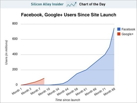 CHART OF THE DAY: Google+ Is Growing Much Faster Than Facebook Did In The Early Days | Entrepreneurship, Innovation | Scoop.it