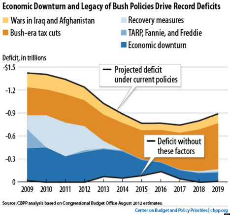 LOOK: 7 Ways The Bush Tax Cuts Wrecked The Economy | Common Sense Politics | Scoop.it