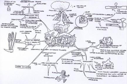 Mind mapping - Tutor2u   TVT-työkalut lukio-opetuksessa   Scoop.it