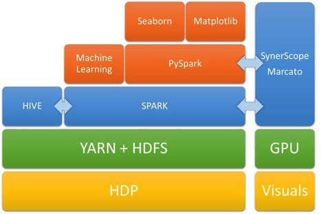 Spark Analytics with SynerScope: On YARN and HDP | EEDSP | Scoop.it