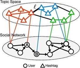 Topicality and Impact in Social Media: Diverse Messages, Focused Messengers | networks and network weaving | Scoop.it