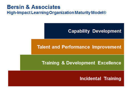 Beyond L&D: Getting to High-Impact Learning | Talent Development | Scoop.it