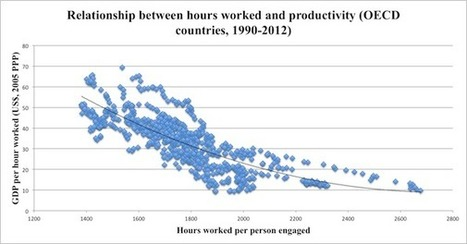 Working hours: Get a life because the more you work the less efficient you are | Nouveaux paradigmes | Scoop.it