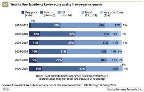 L'utilisabilité des sites a-t-elle progressé en 12 ans ? Non ! - SimpleWeb.fr   Interface utilisateur   Scoop.it