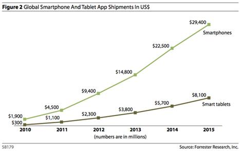 Mobile App Revenue to Reach $38 Billion by 2015, Report Predicts | iOS development | Scoop.it