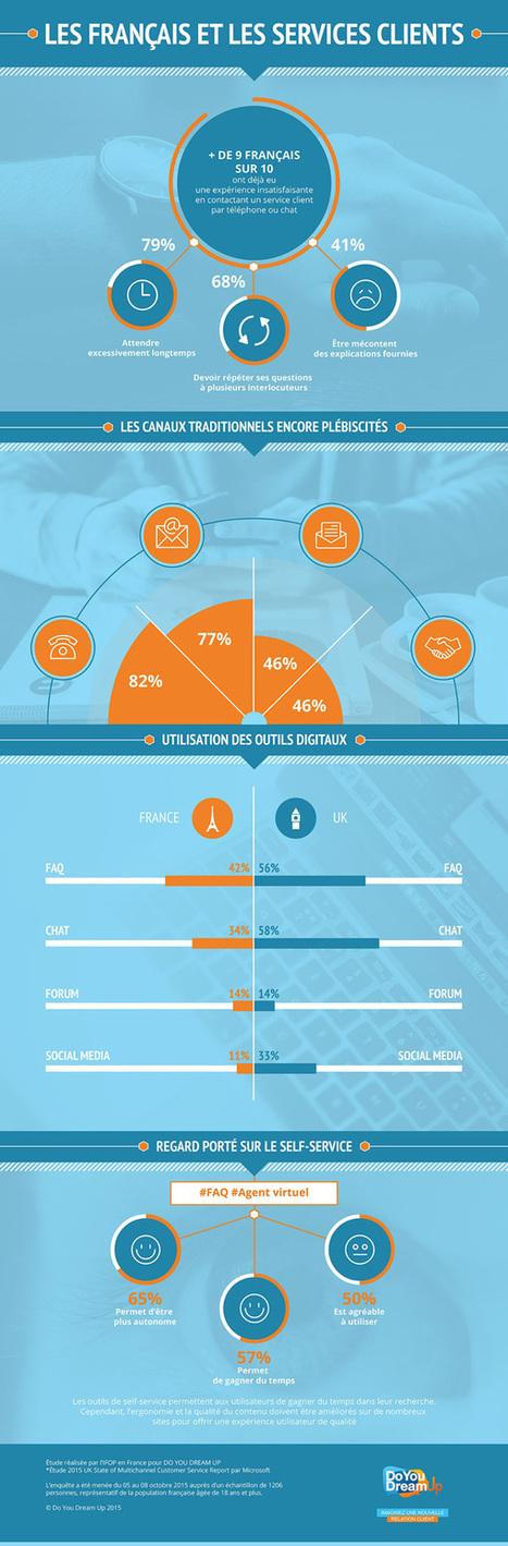Infographie sur les français et la relation client | | Customer Experience, Satisfaction et Fidélité client | Scoop.it