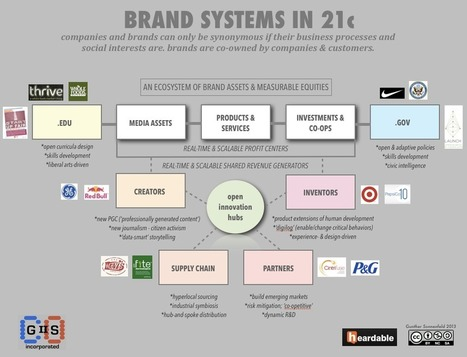 Measuring social success - Brands Are Systems (The New APIs) from @goonth | Pervasive Entertainment Times | Scoop.it