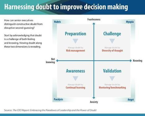How CEOs manage doubt | Leadership Change & the Future | Scoop.it