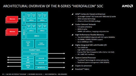 "AMD ""Hierofalcon"" Octa-core ARM Cortex A57 Embedded Processors to Ship in H1 2015 