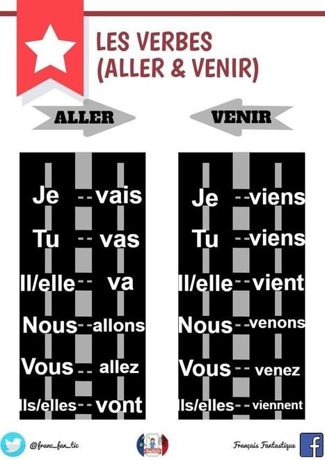 Le verbe «ALLER» | FLE enfants | Scoop.it