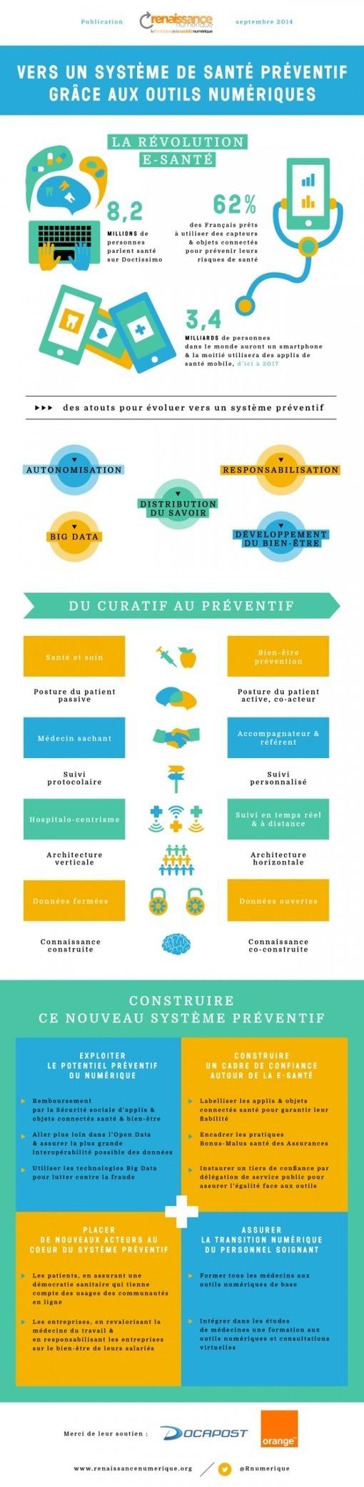 Infographie : la révolution e-santé