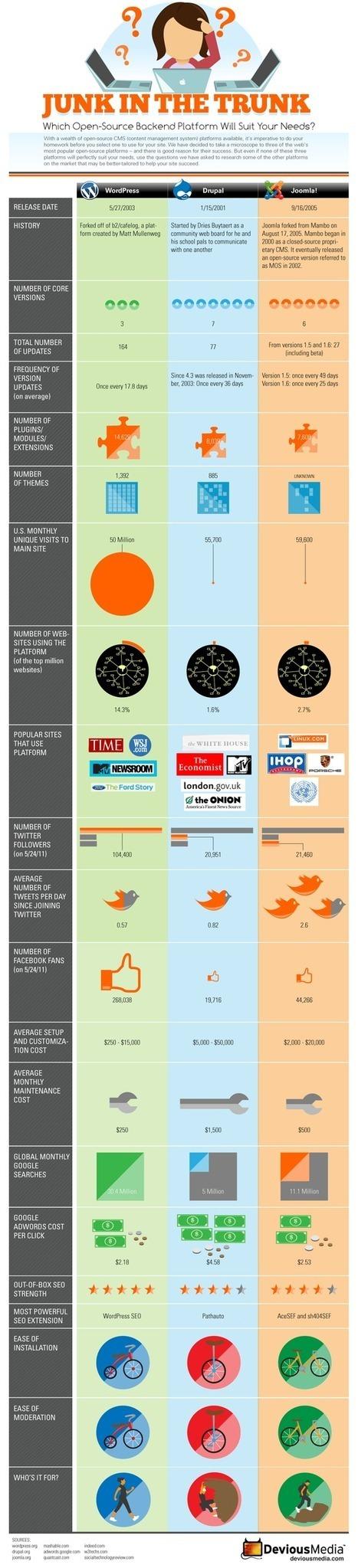 WordPress vs Joomla vs Drupal - CMS Popularity War | Technology and Education | Scoop.it