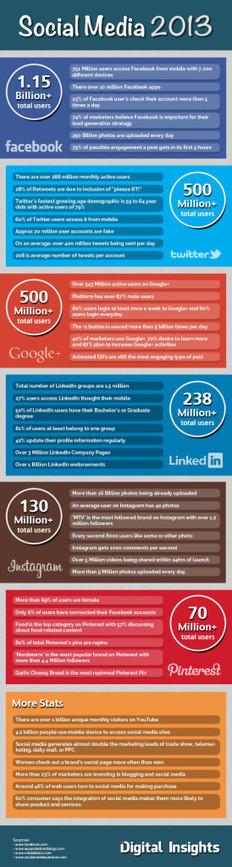 Social Media Statistics 2013 you need to know - GeekShizzle | global social media | Scoop.it