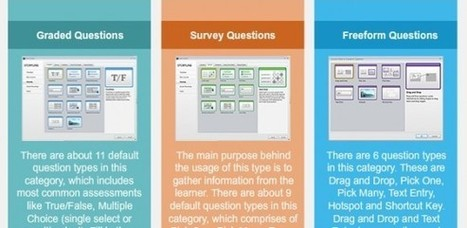 Creating Quiz Questions in Articulate Storyline – An Infographic - e-Learning Feeds | elearning stuff | Scoop.it
