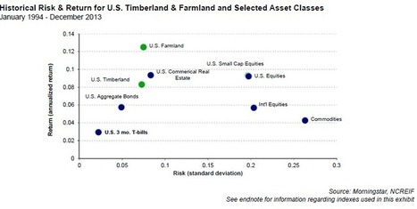GMO - A Farmland Investment Primer | Timberland Investment | Scoop.it