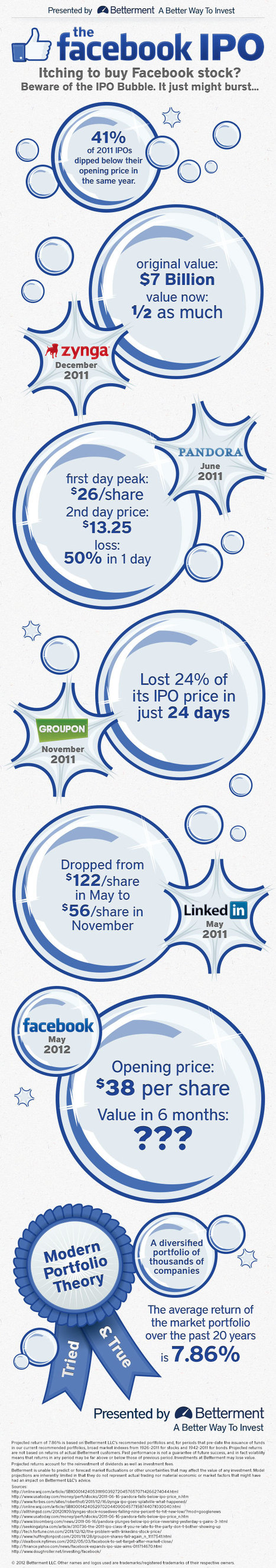 Facebook IPO - Looking to Buy Facebook Stock? [Infographic] | Free Download Buzz | All Infographics | Scoop.it