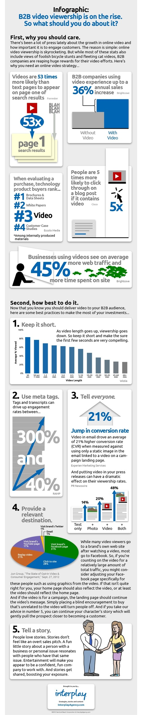 B2B Video Viewership is on the Rise. So What Should You Do About It? [Infographic] | Lernvideo | Scoop.it