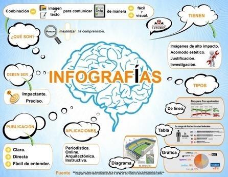 El problema de las infografías | Edulateral | Scoop.it