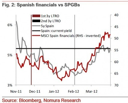 Fitch Follows S&P, Slashes Spain By 3 Notches To BBB, Only Moody Is Left | Commodities, Resource and Freedom | Scoop.it