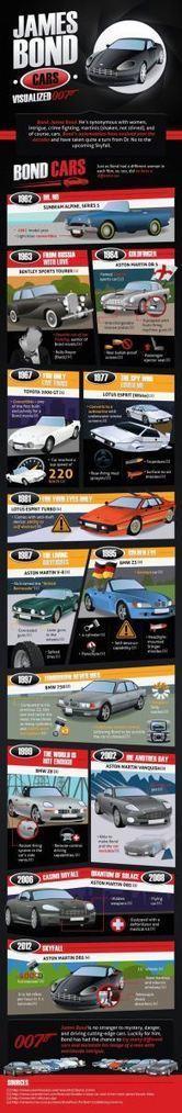 Visualized James Bond Cars [Infographic]   Automobiles   Scoop.it