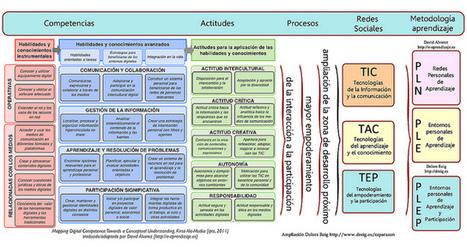 Competencias TIC, TAC, TEP | COMPETENCIAS Y PROYECTOS | Scoop.it