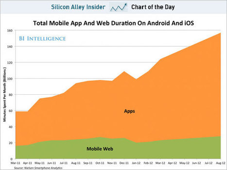 CHART OF THE DAY: Mobile App Engagement Continues To Dominate The Mobile Web | Entrepreneurship, Innovation | Scoop.it
