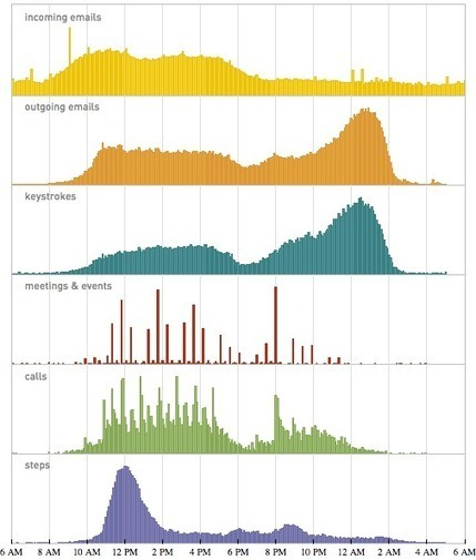 Stephen Wolfram Blog : The Personal Analytics of My Life | cross pond high tech | Scoop.it