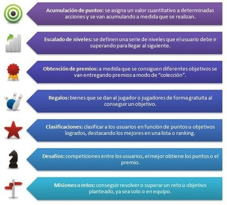educativa | Gamificación: el aprendizaje divertido | Tools, Tech and education | Scoop.it