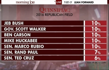 Fox News Explains Why Rand Paul Was Left Out of 2016 Poll Graphic - Mediaite | CLOVER ENTERPRISES ''THE ENTERTAINMENT OF CHOICE'' | Scoop.it