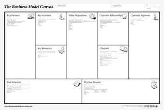 """Business Model Canvas   """"Out of the Box""""   Scoop.it"""