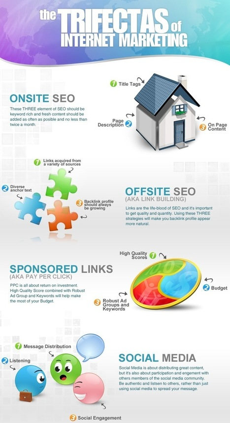 The Trifectas of Digital Marketing - Infographic - Wikimotive | Digital, Social Media and Internet Marketing | Scoop.it