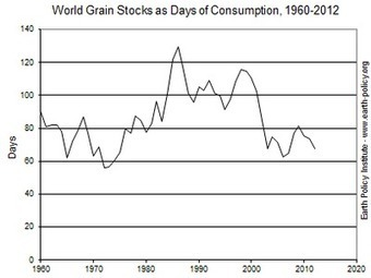 Global Grain Stocks Drop Dangerously Low as 2012 Consumption Exceeded Production | Vertical Farm - Food Factory | Scoop.it