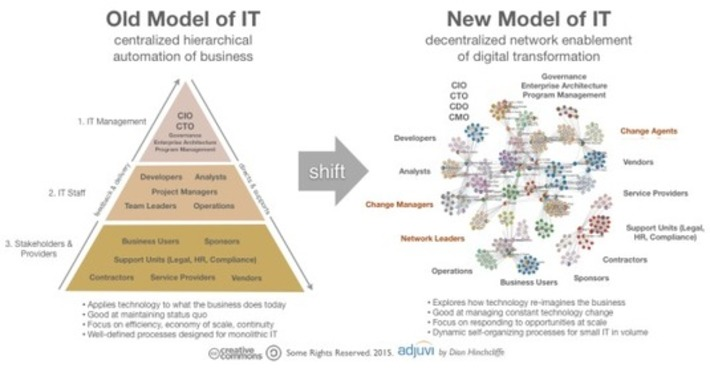 How IT and the Role of the CIO is Changing in the Era of Networked Organizations | Collaboration | Scoop.it