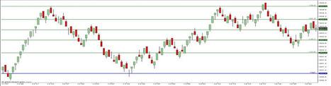 Fibonacci Extensions - | Emini trading systems | Scoop.it