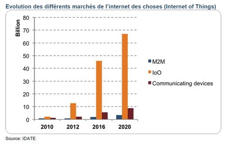 Internet des objets : 80 milliards de «choses» connectées en 2020   Société Connectée   Scoop.it
