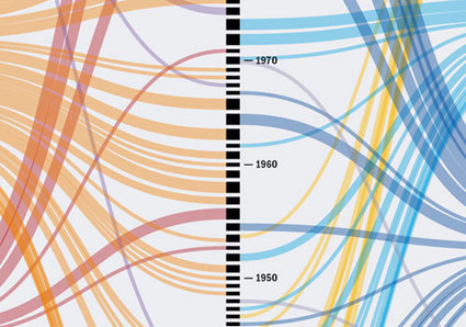 Infographic showing about a third of Nobel prizes awarded for Nuclear and Particle Physics   Nuclear Physics   Scoop.it