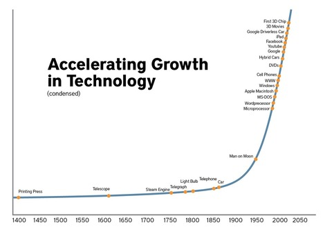 Predicting the Future and Exponential Growth | cross pond high tech | Scoop.it