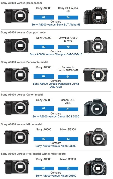 DxOMark: The Sony A6000 Outperforms Almost Everyone Else - The Phoblographer | Sony A6000 | Scoop.it