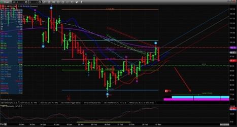 NFLX NASDAQ - Potential Short Setup - Markets Analysis Magazine | Financial Market Trading | Scoop.it