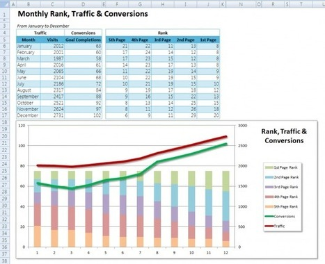 Using Excel as an SEO Tool - Best Rank, Inc. | SEO Tools and Software's | Scoop.it