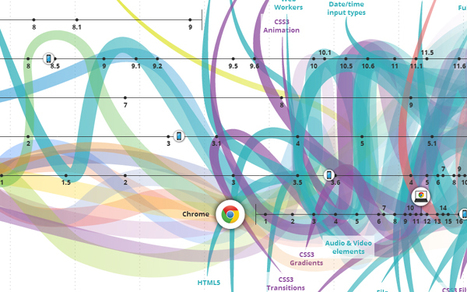 History of the Internet in a Nutshell [INFOGRAPHIC] | SEO Tips, Advice, Help | Scoop.it