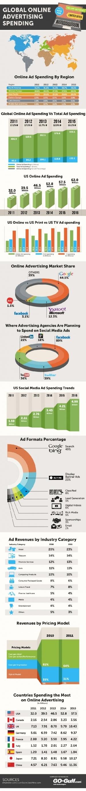 Evolution de la publicité en ligne en image. « Multiples-intelligences ... | Campagnes et e-publicité | Scoop.it