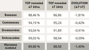 Performances des SCPI de rendement au 1T 2015 - MeilleureSCPI.com | finance et patrimoine | Scoop.it