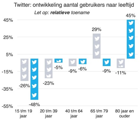 Sociale media in Nederland 2016: WhatsApp overstijgt Facebook | Blended learning | Scoop.it