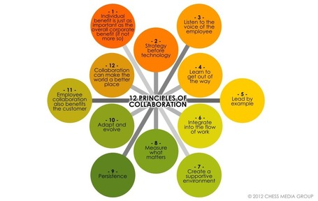12 Principles of Collaboration - westXdesign | SteveB's Social Learning Scoop | Scoop.it